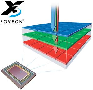 The Foveon X3 Direct Image sensor captures all 3 layers of light information at each pixel location