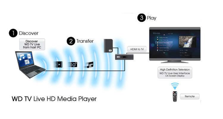 Connect wd tv live to slingbox solo