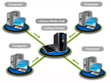 Linksys By Cisco Media Hub Connected  To A Network