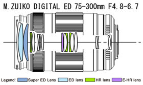 M. Zuiko Digital ED 75-300mm Lens Diagram