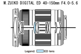 M. Zuiko Digital ED 40-150mm Lens Diagram