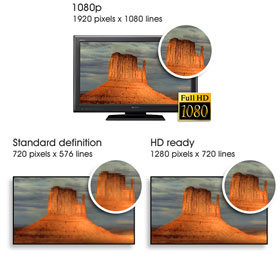 Diagram showing the difference between 1080p, standard definition and HD Ready. 1080p gives you 1920 pixels x 1080 lines, Standard Definition gives you 720 pixels x 576 lines and HD Ready gives you 1280 pixels x 720 lines