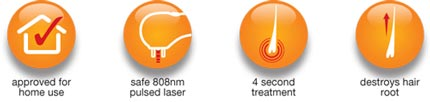 Approved for home use, safe 808nm pulsed laser, 4 second treatment, destroys hair root