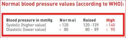 Panasonic Ew3152 Diagnostic Cuffless Blood Pressure