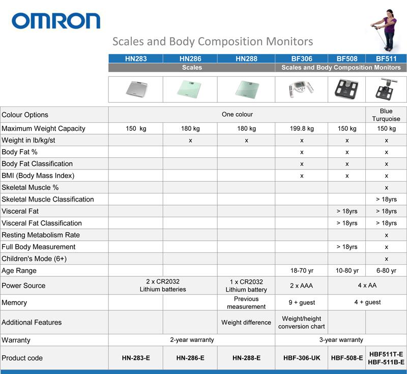 Amazon Co Uk Omron Scales And Body Composition Monitor Range