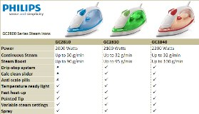 Philips GC2800 Series Steam Iron Range Matrix