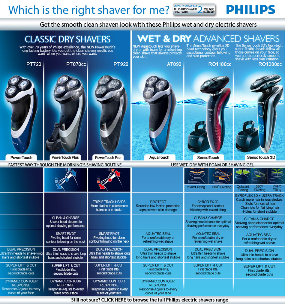 Philips Wet and Dry Electric Shavers Comparison Chart