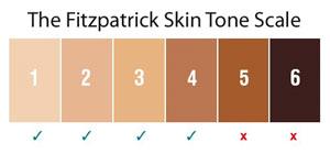 The Fitzpatrick skin tone scale