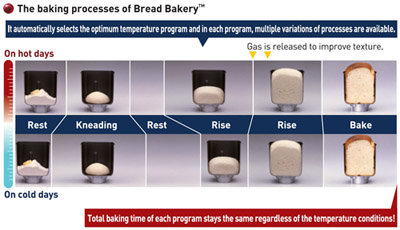 Bread-making programmes.
