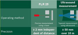 The Bosch PLR 25 Laser Range Finder gives more precise measurement than ultrasonic tape measurers