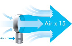 The air that travels through the Dyson Air Multiplier™ is multiplied 15 times