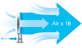 Air is amplified 16 times, giving a smooth flow of air with no buffeting.