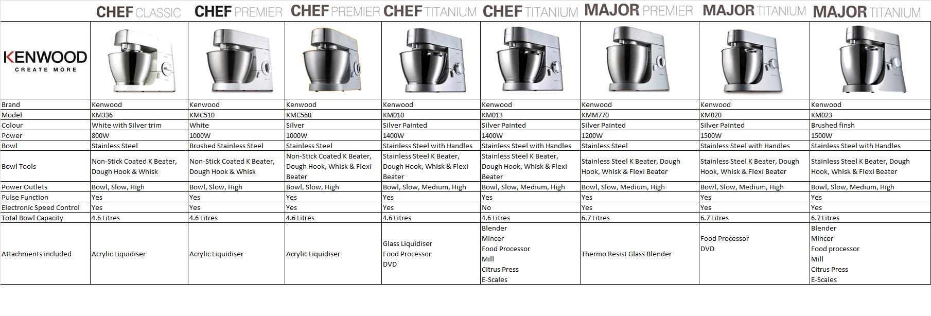 Download Free Software Kitchenaid Mixer Manual