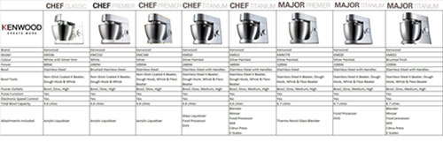 Kenwood Chef &amp; Major Comparison Chart
