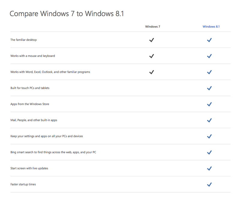 Windows 8 Comparison Table