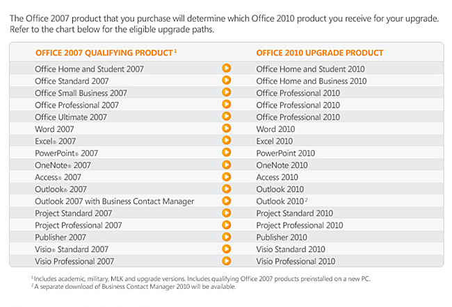 Office 2010 Upgrade version of the equivalent Office 2007 software