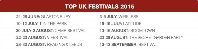 Top UK Festivals 2015