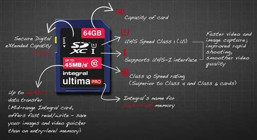 Integral INSDH16G10-45 Memory Card explained