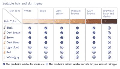 Suitable hair and skin types chart