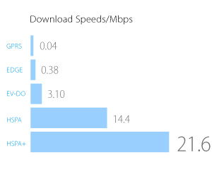 Tp-Link M5250. Download speed/Mbps