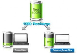 BatteryLife Plus  Anti-aging battery technology