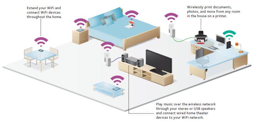 how to get netgear extender usb hub to work