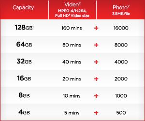 SanDisk Ultra CompactFlash 50 MB/s Memory Card capacities