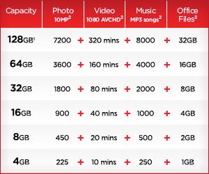 SanDisk Cruzer Glide USB Flash Drive. Capacity matrix