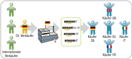 Versand von Bestellungen von allen Amazon Marketplace-Sites in Europa