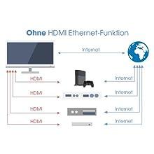 kabeldirekt; hdmi kabel; hdmi 2.0; 4K; hdmi 3d; 1.4a; hdmi; 1080p; ethernet funktion; ethernet;