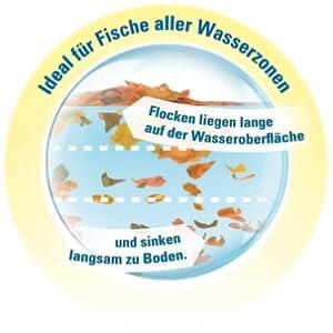 TetraMin ideal für Fische aller Wasserzonen