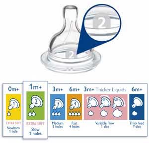 TDie Sauger der Philips AVENT-Flasche können entsprechend dem Alter Ihres Babys gewechselt werden