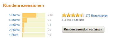 Amazon Kundenrezension