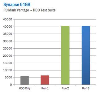 OCZ Synapse SSD Awards