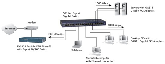 High-Performance-Gigabit-Kupfer-Switch