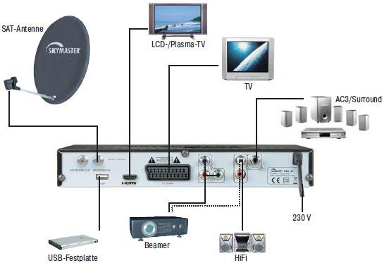 skymaster dx h 90 digitaler hdtv satelliten receiver usb 2 0 schwarz heimkino tv. Black Bedroom Furniture Sets. Home Design Ideas