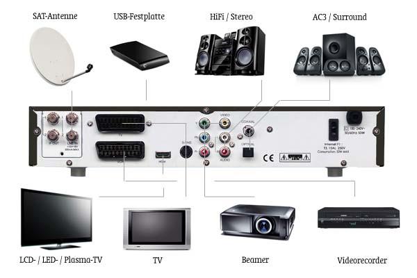 micro m100 2hd digitaler hdtv satelliten receiver integrierte 500gb festplatte twin tuner ci. Black Bedroom Furniture Sets. Home Design Ideas