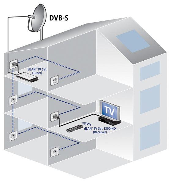 drahtloses kabelfernsehen computerbase forum. Black Bedroom Furniture Sets. Home Design Ideas