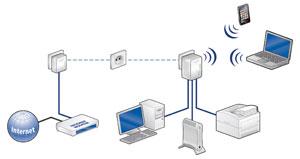 Anwendungsbeispiel: WLAN für Notebooks und Smartphones, 3x LAN für PC, Drucker und NAS-Festplatte