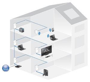 Das schnellste Heimnetzwerk ganz einfach - Multimedia-Inhalte wie beispielsweise 3D- oder HD-Videos ganzeinfach über die hausinterne Stromleitung übertragen