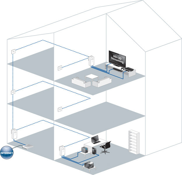 devolo dlan 500 av triple power lan adapter netzwerk aus der steckdose ebay. Black Bedroom Furniture Sets. Home Design Ideas