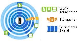 Online-Konfiguration.