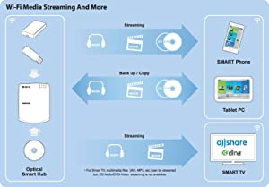 Wi-Fi Media Streaming