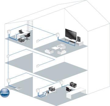 dLAN® 200 AVduo Starter Kit verbindet bis zu zwei netzwerkfähige Geräte an jedem Adapter