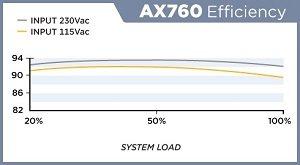 AX760 Efficiency Chart