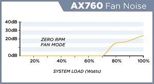 AX760 Fan-Noise Chart