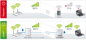 Darum ist der dLAN 500 WiFi besser als ein WLAN Repeater