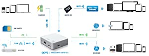 Odys Mobile Smart Router 5in1