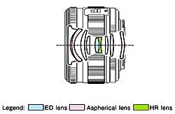 Olympus M1442 Objektiv