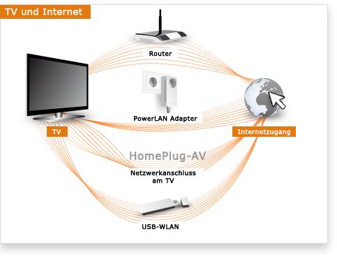 Tipps für die TV-Internet Nutzung